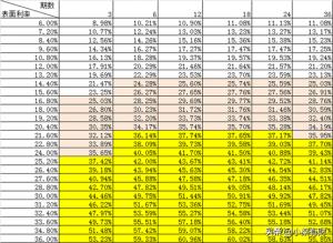 贷款实际利率计算公式(必知利率的三个计算公式)