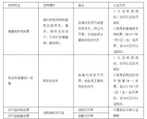 现行增值税进项税抵扣规定(增值税怎么抵扣举例说明)