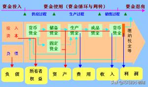财务管理概念和内容(分析财务管理五大体系内容)