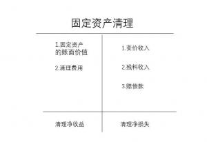固定资产处置账务处理分录(固定资产报废如何做账)