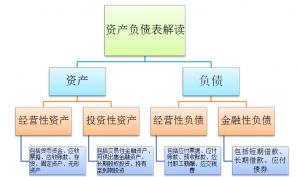 什么是资产负债表包括哪几类(简述资产负债表的作用)