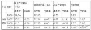 有形资产净值债务率计算公式(浅谈有形净值债务率多少合理)