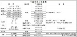 车船税计税依据有哪些(2021年船舶车船税计税标准)