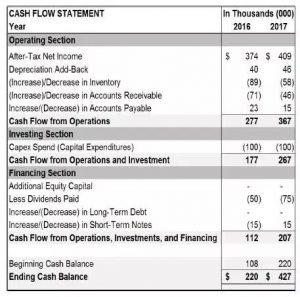 财务报表包括哪些内容(企业财务会计备考知识点)