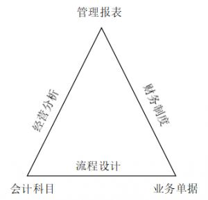 成本核算系统(会计业务处理流程步骤)
