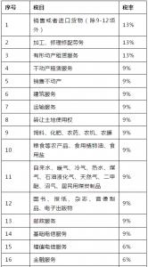 2021年营业税税目税率表(企业营业税材料税率试试多少)