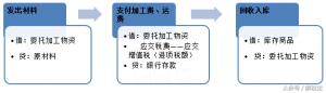 委托加工会计分录处理(公司委托加工物资两种情况)