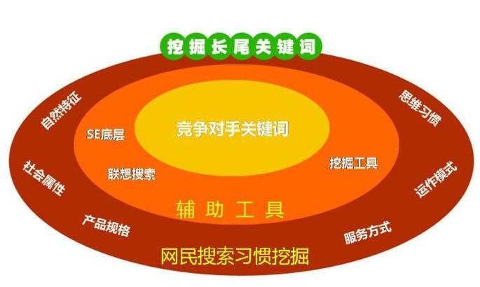 网站SEO优化之关键词布局