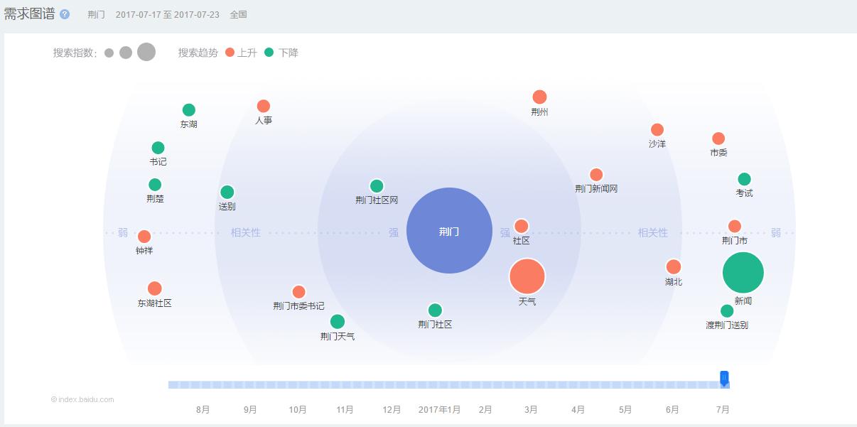 营销工具之百度指数初级使用方法简介
