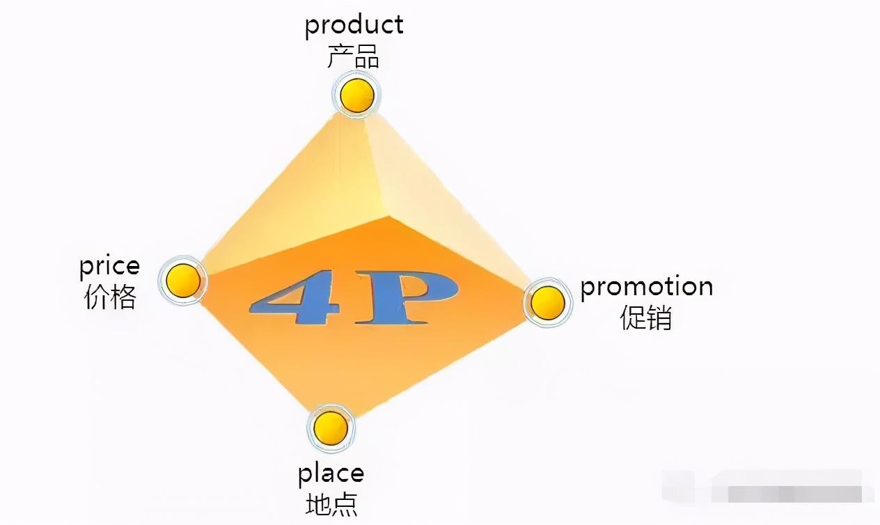 二类电商|重新理解营销:4p和4c
