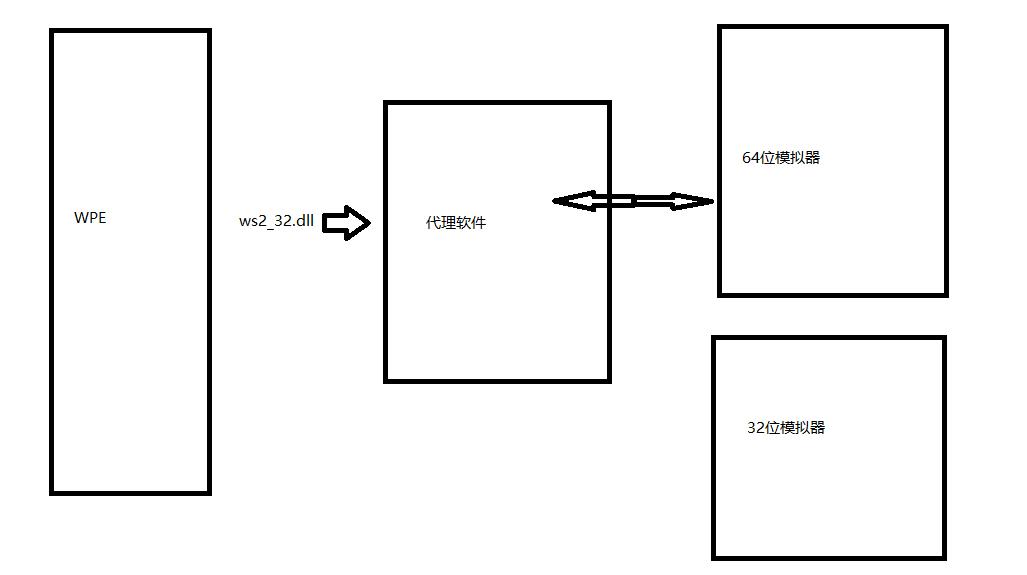 从零开始学逆向(二)之WPE工作原理