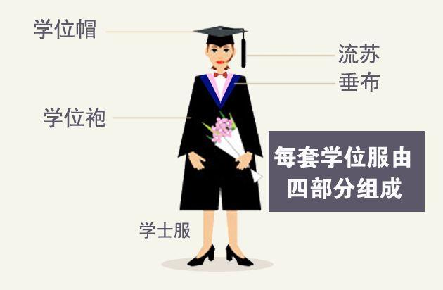 【知识】学位服该如何正确穿戴?关于学位服的3个小秘密一起来了解!