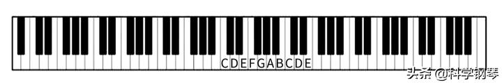 钢琴初学者怎样学习五线谱?有什么好用的认谱方法?