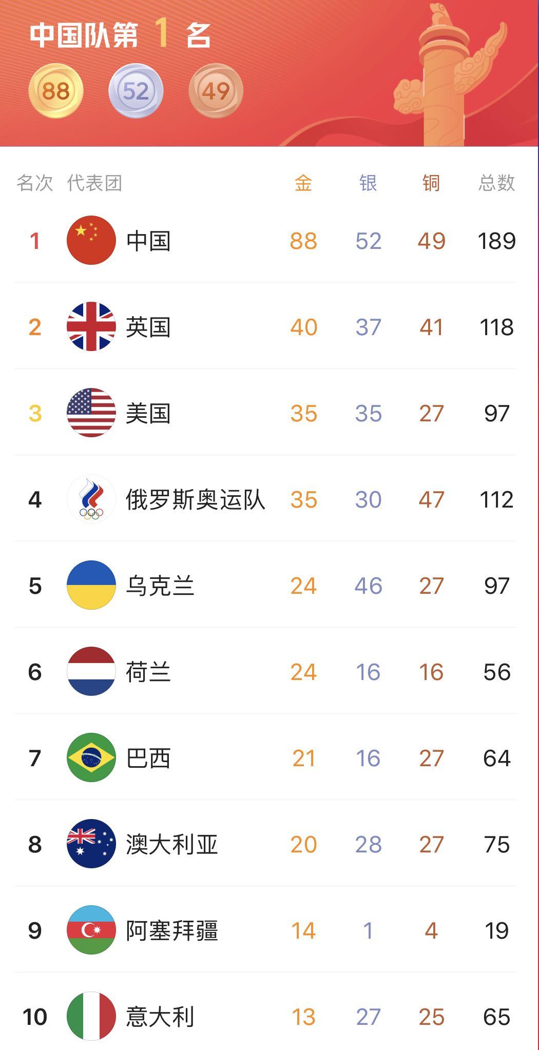 2021东京残奥会奖牌榜排名最终版 中国获奖金牌数+名单