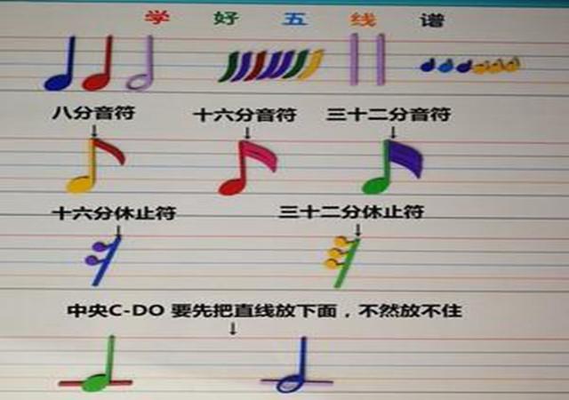 钢琴技巧篇‖五线谱口诀及学习诀窍